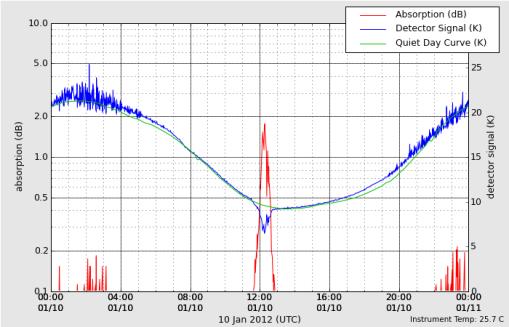 HAARP VHF Riometer 01-10-12