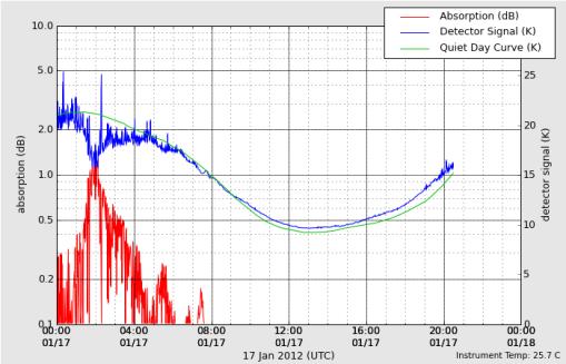 HAARP VHF Riometer 01-17-2012