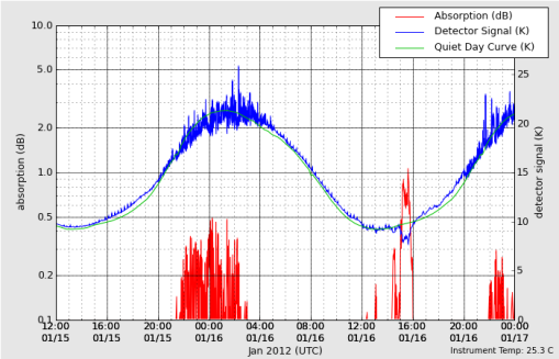 HAARP VHF Riometer 36 hour graph 01-16-2012 to 01-17-2012